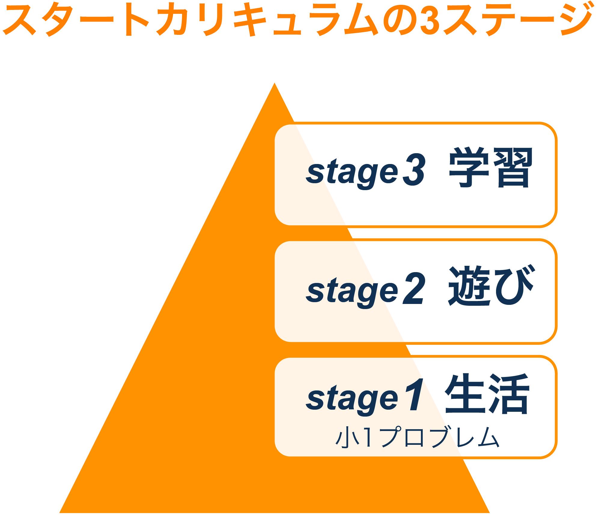 スタートカリキュラムの3ステージ